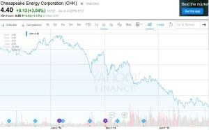 CHK-shares-300x186