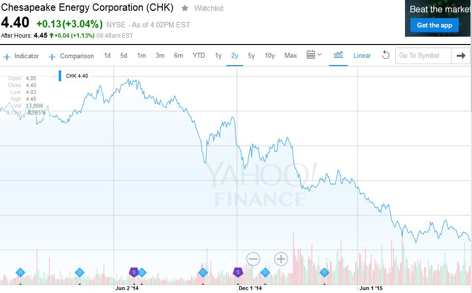Class Actions Against Chesapeake In Pennsylvania Oil And Gas