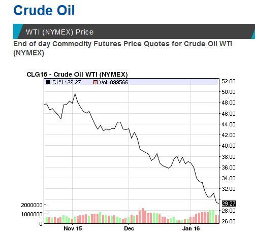 Oil at $1 50 a Barrel? - Graves Dougherty Hearon & Moody