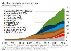 EIA-Gas-chart-300x217