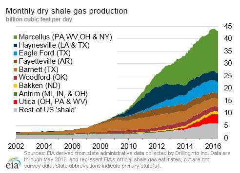 EIA Gas chart