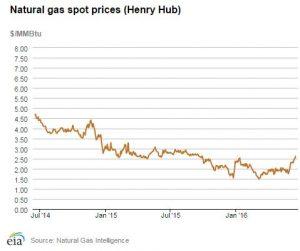EIA-gas-price-chart-300x251