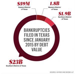 bankruptcies-300x295