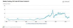 EIA-crude-prices-300x116