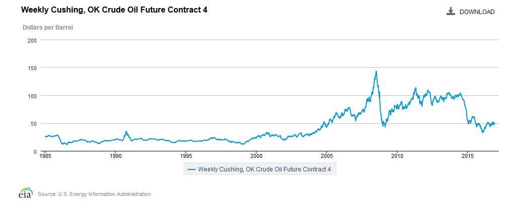 EIA crude prices