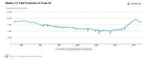 EIA-crude-production-300x117