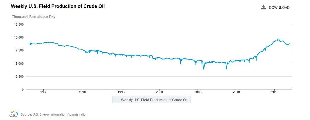 EIA crude production
