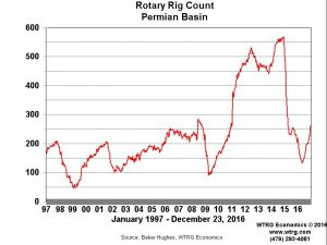 Permian-Rig-Count-300x225