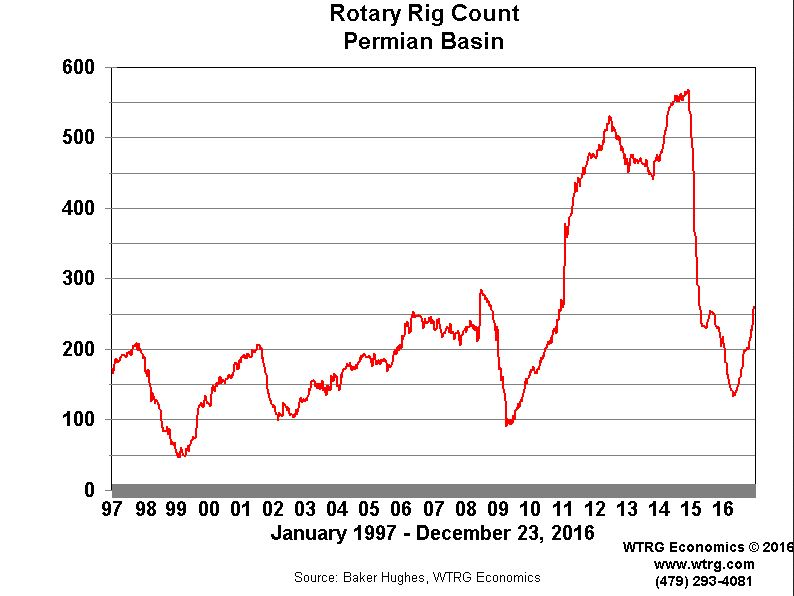Permian-Rig-Count