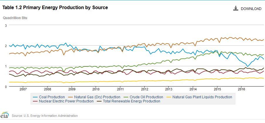 EIA-production-graph-rev