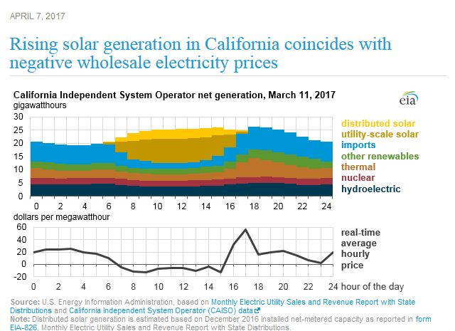 EIA-california-electricity