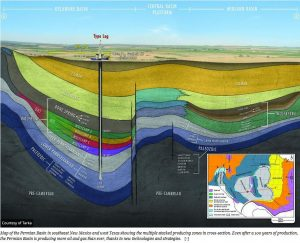 Permian-cross-section-graphic-300x243