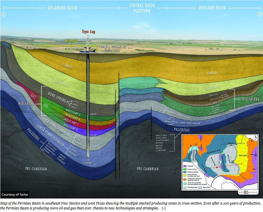 Permian-cross-section-graphic