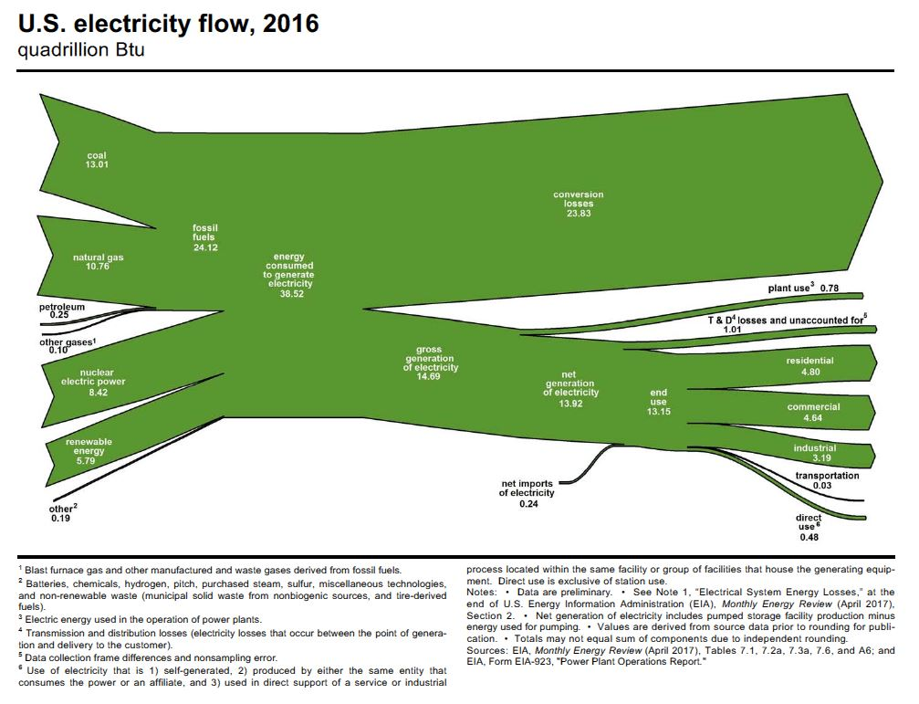 EIA-Electricity-flow-diagram-2017
