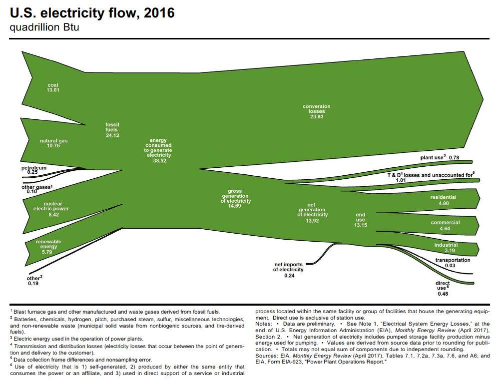 EIA-Electricity-flow-diagram-2017