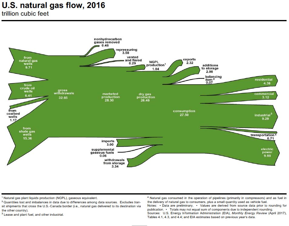 the politics of natural gas production essay Natural gas companies will need to discover new, unproved reserves and develop new ways to extract the natural gas in order to keep up with the increasing demand (2) this is a stunning rise for a power source that was once considered a mere byproduct of oil drilling.