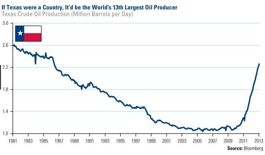 Texas-oil-production-graph