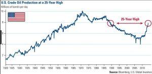 US-oil-production-graph-300x147