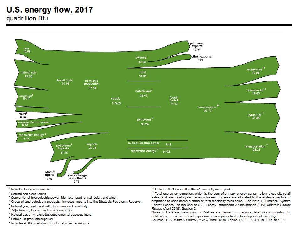 EIA-US-Energy-Flow-2017