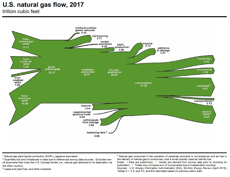 EIA-US-natural-gas-flow-2017