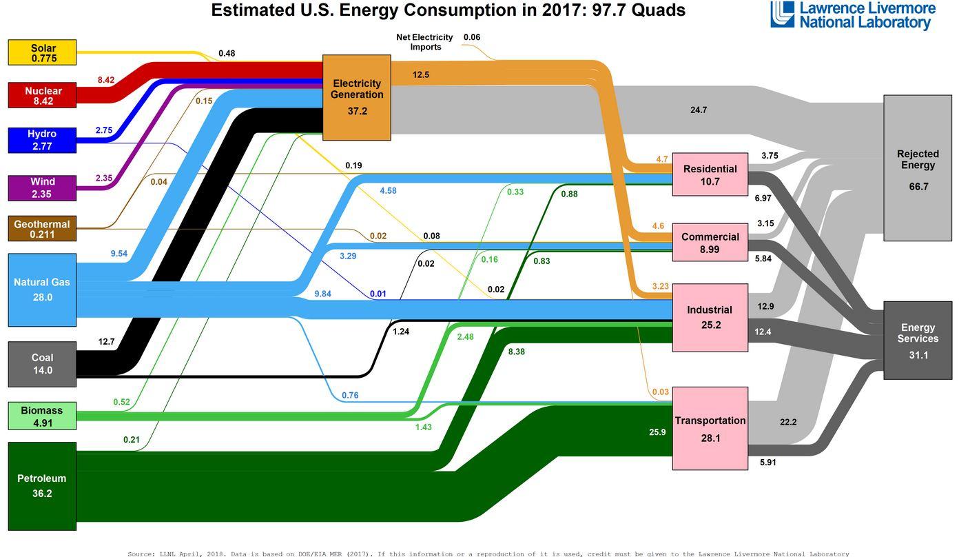 US-Energy-Consumption
