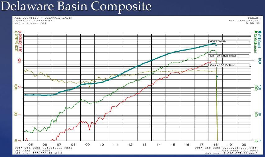 Delaware-Basin-Composite