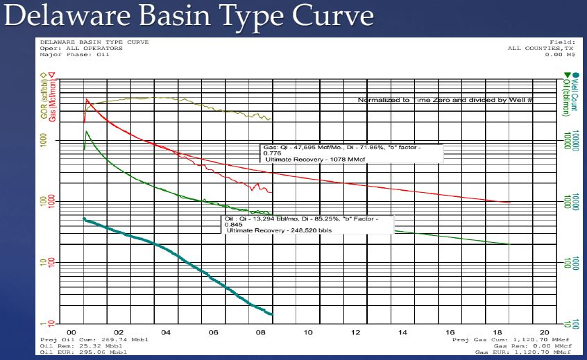 Delaware-Basin-Type-Curve