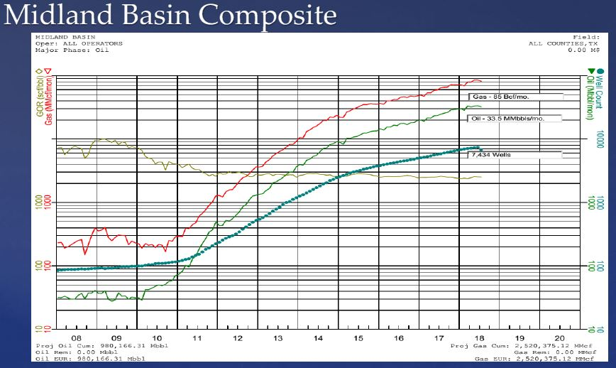 Midland-Basin-Composite