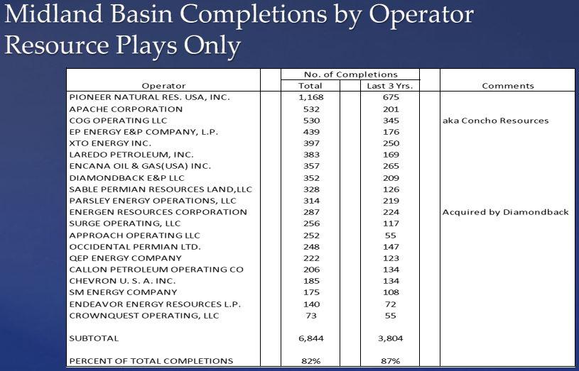 Midland-Basin-Operators