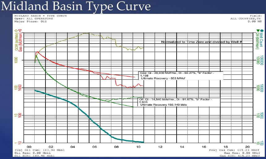 Midland-Basin-Type-Curve