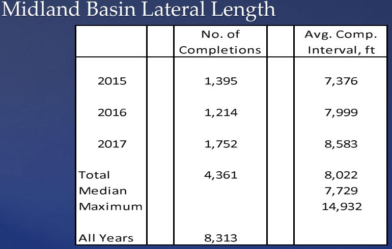 Midland-Basin-lateral-lengths