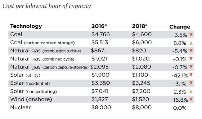 Cost-of-electricity
