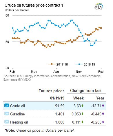 Crude-Futures-EIA