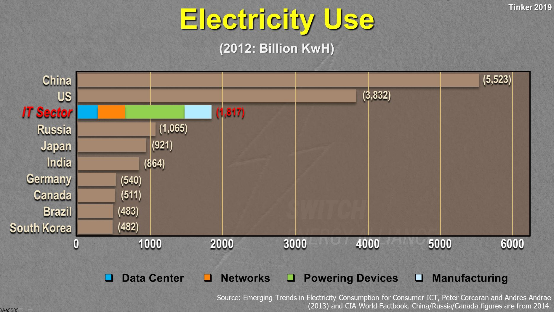 Electricity-Use