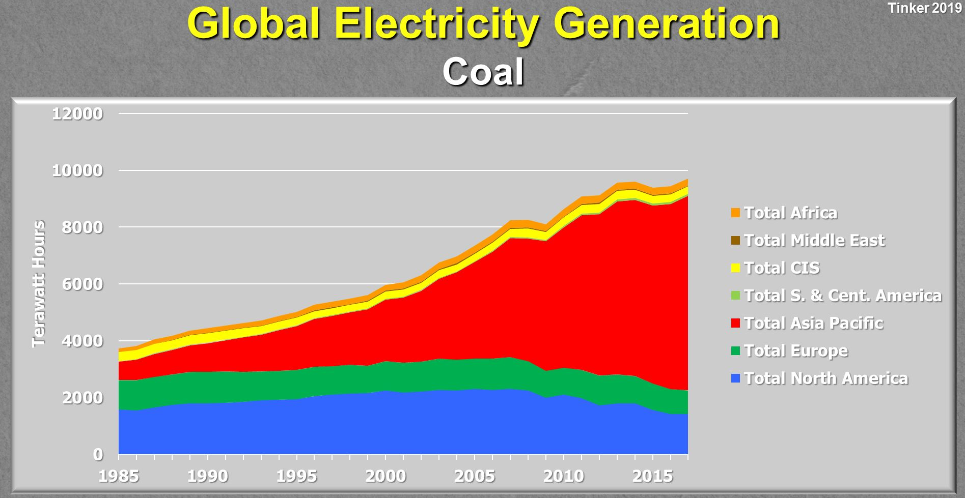 Global-Electricity-Generation-Coal