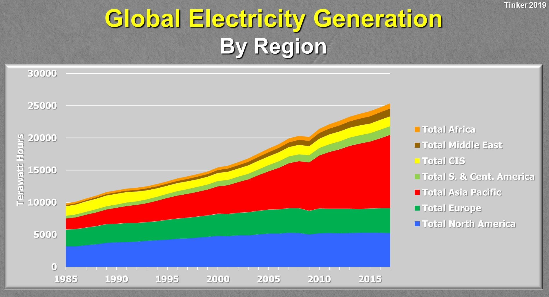 Global-Electricity-Generation-by-Region