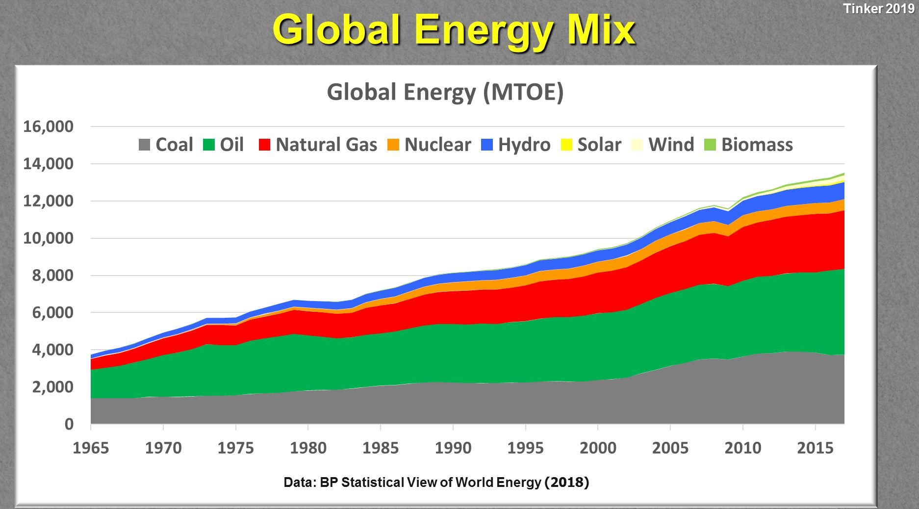 Global-Energy-Mix