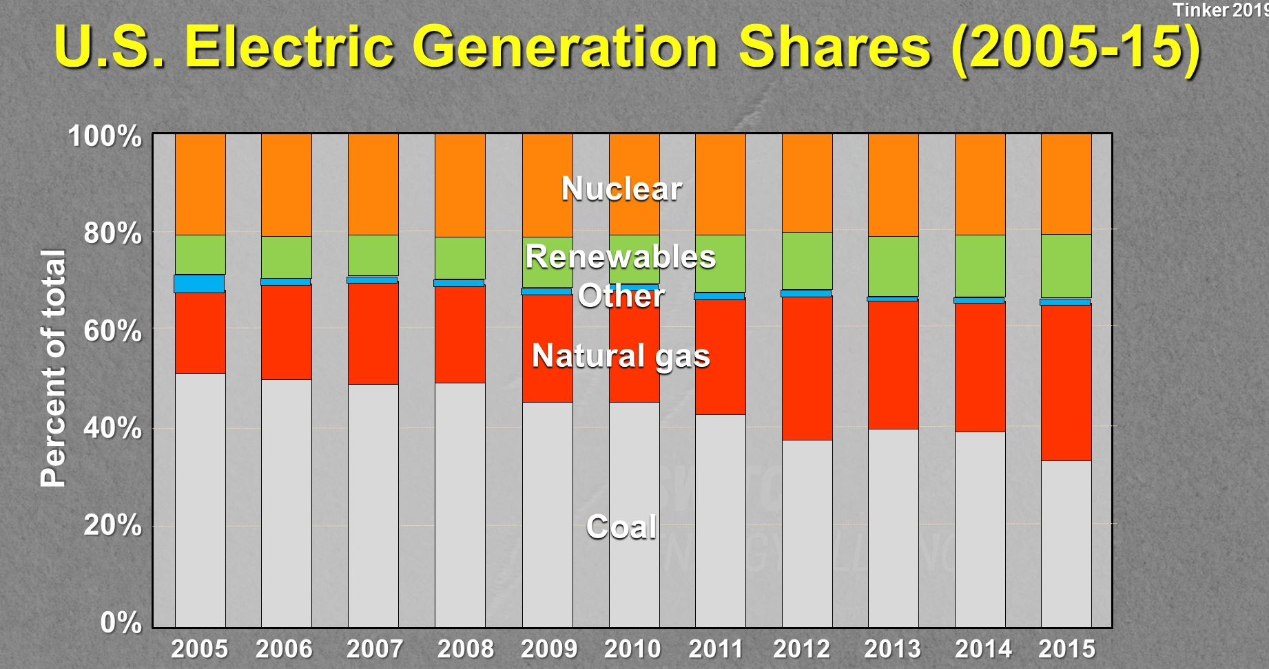 US-Electric-Generation-Shares
