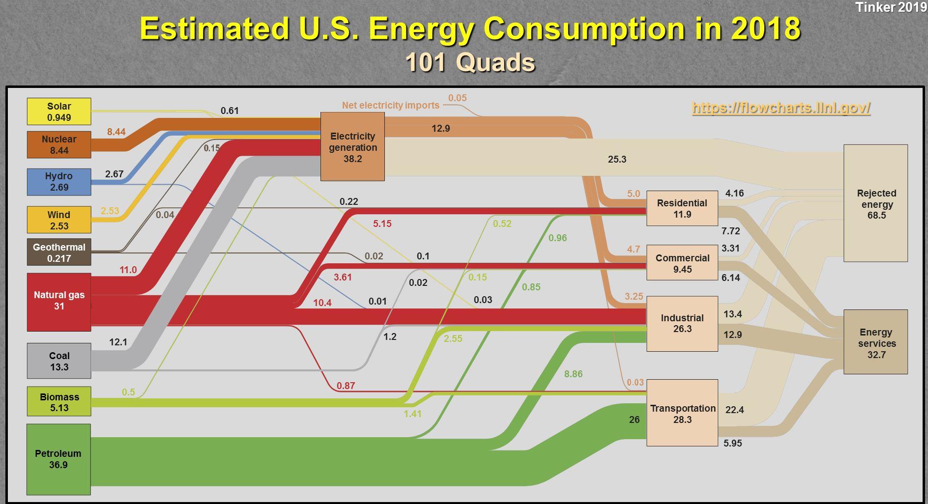 US-Energy-Consumption-2018
