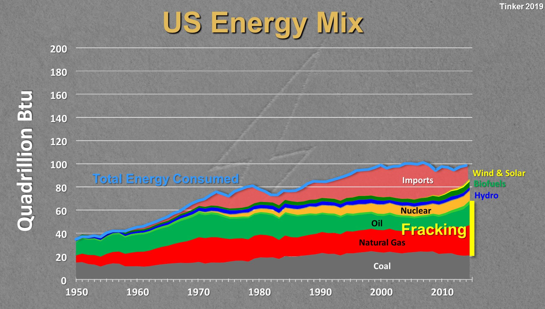 US-Energy-Mix