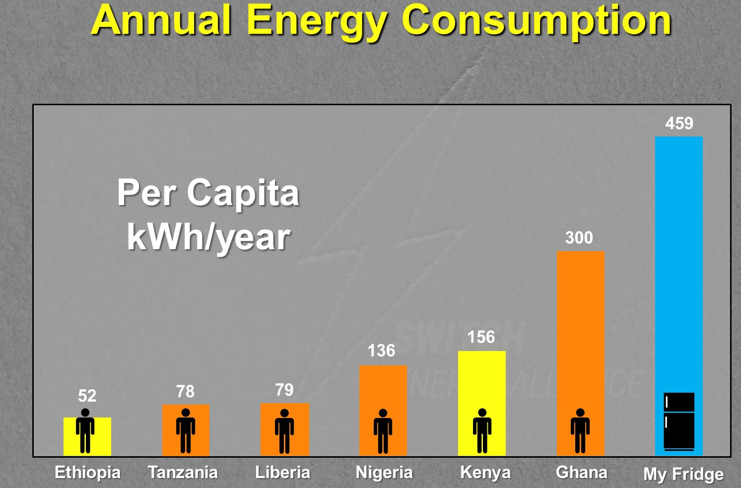 annual-energy-consumption