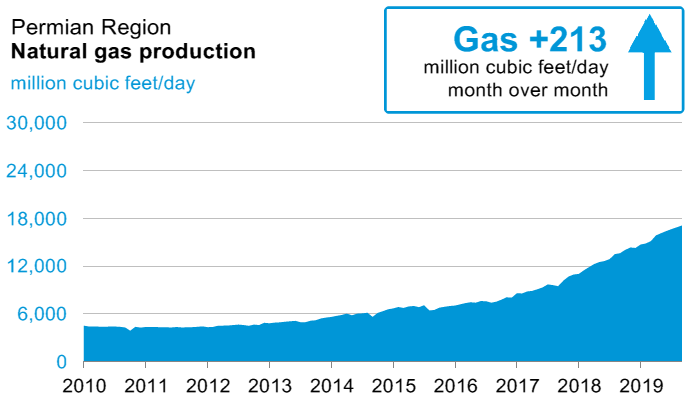 Permian-Gas-Production