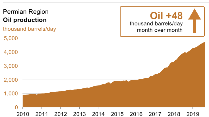 Permian-Oil-Production