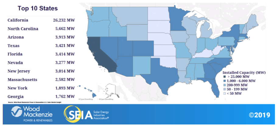 Solar-Energy-by-state