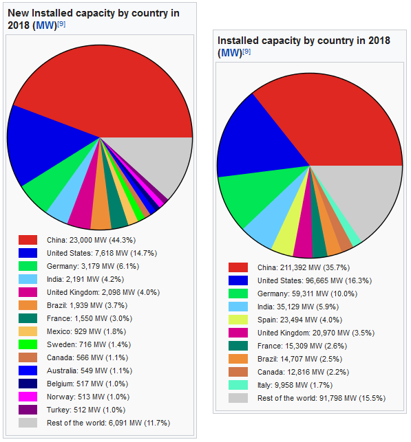 wind-by-country