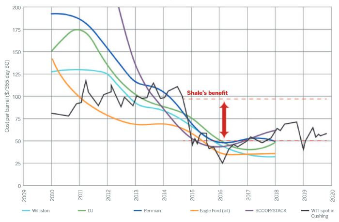 Shale-cost-graph