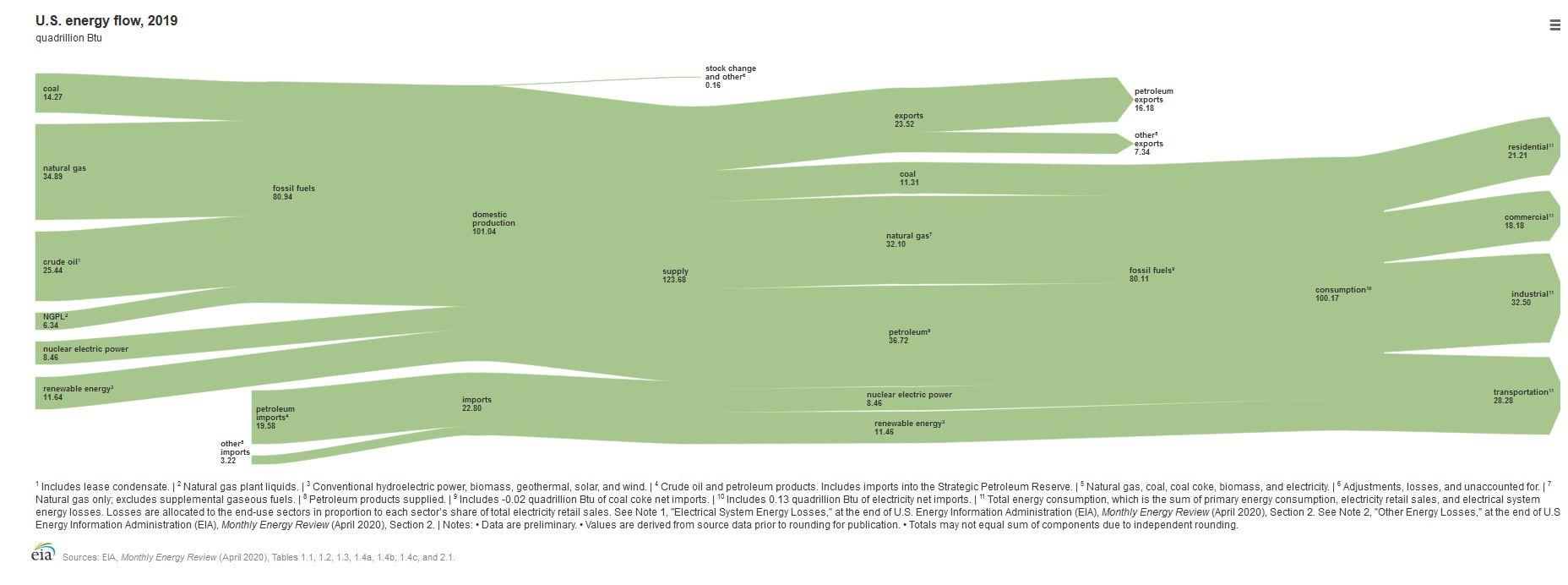EIA-chart