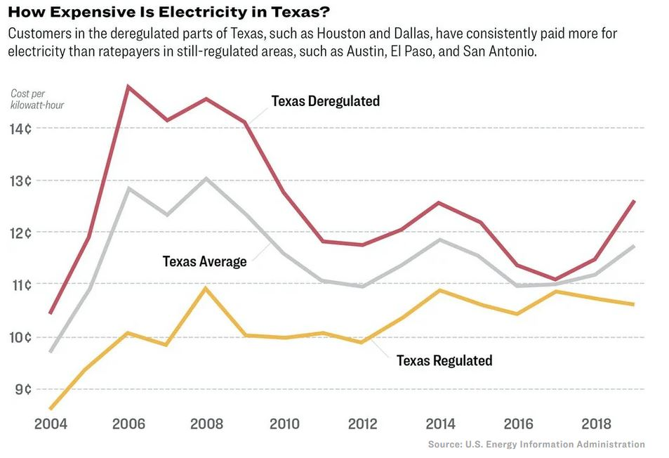 Texas-Electricity-costs